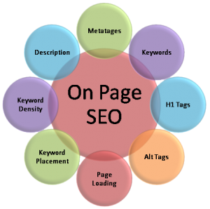 on page SEO in Savannah